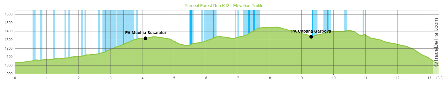 K13 elevation profile cu PA