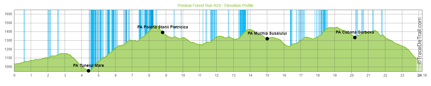 K24 elevation profile cu PA